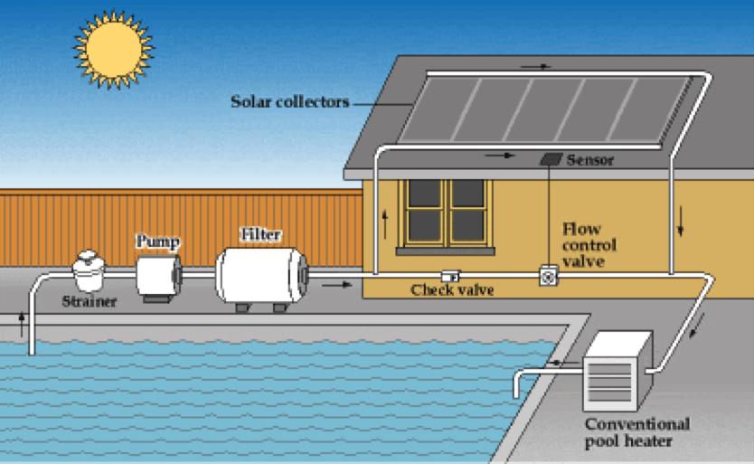 Solar Pool Heaters In Phoenix Phoenix Landscaping Design
